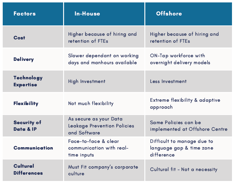 Pros of Offshoring in india