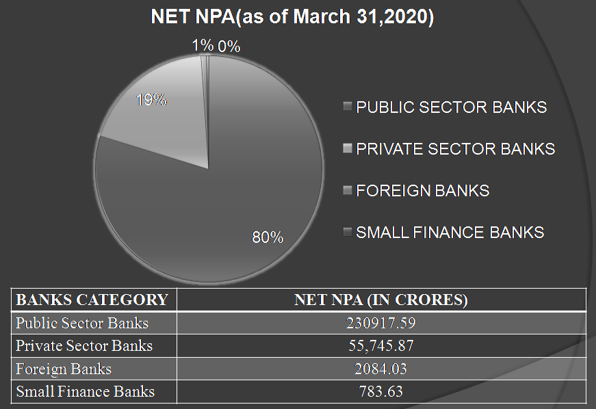 Net NPA from different bank categories