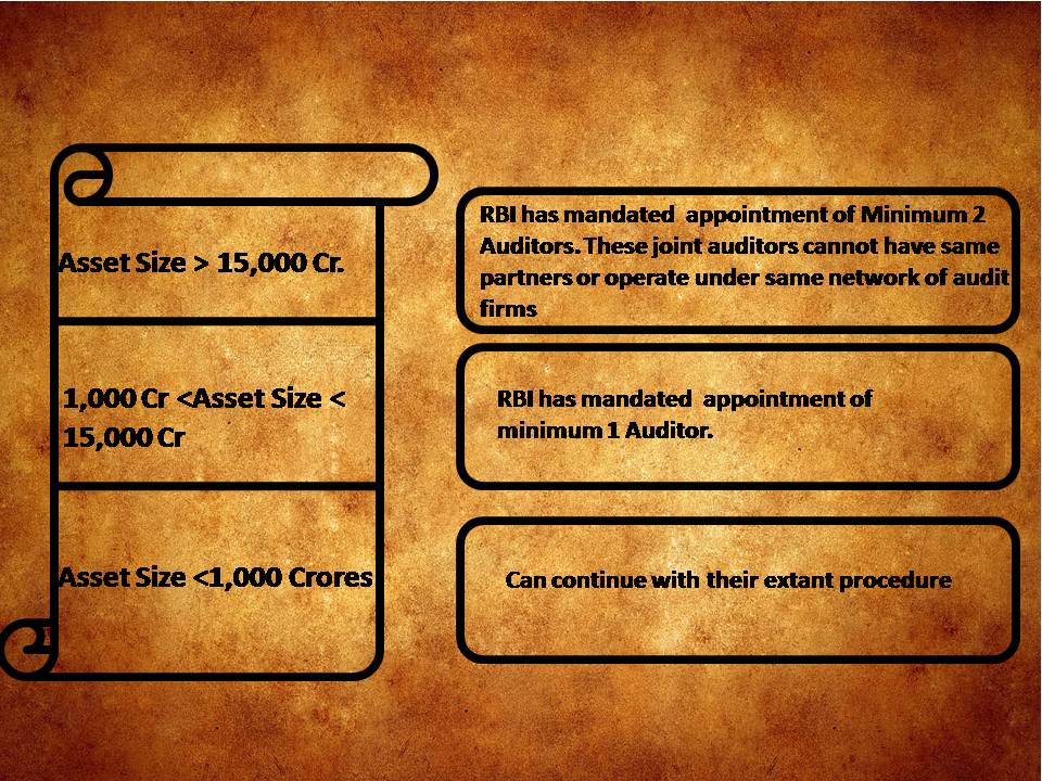 Appointment of auditors according to asset size