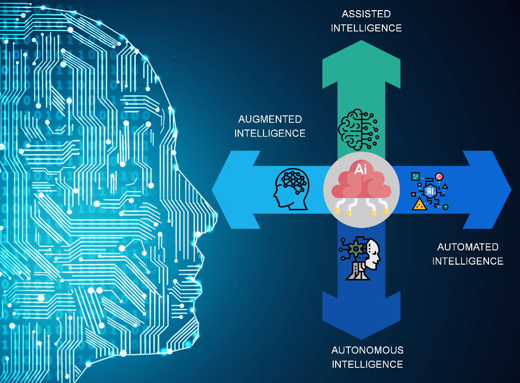 On the basis of human interaction, AI tools can be classified into 4 broad categories.
