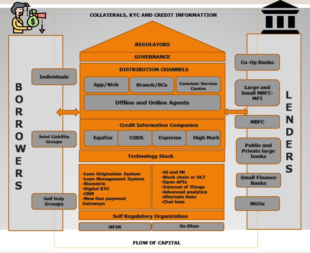 Ecosystem of Microfinance Sector in India