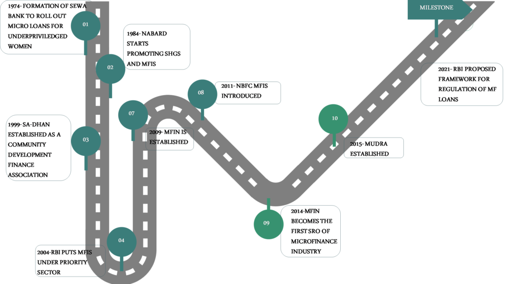 Roadmap of Microfinance Sector in India